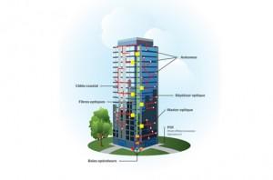 Coverage solution inside buildings – DAS