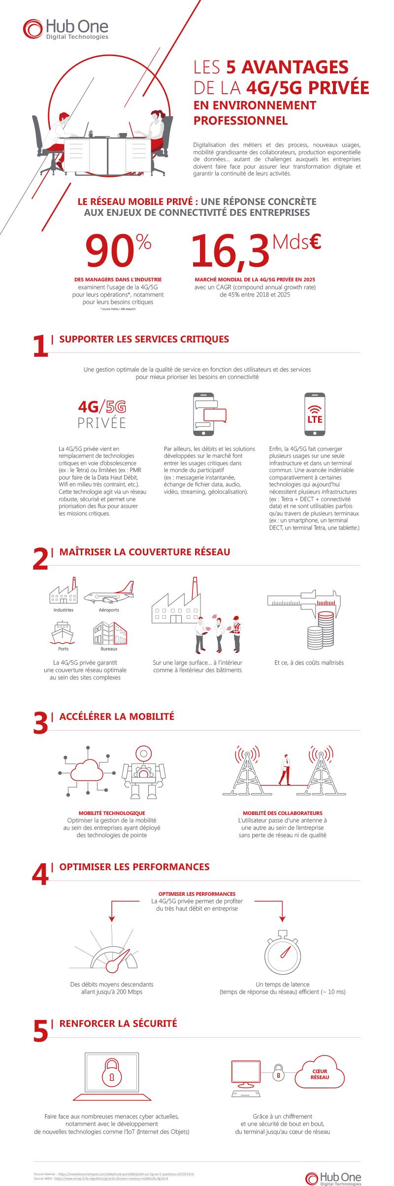 Chiffres sur les avantages de la 4G et la 5G privée en environnement professionel