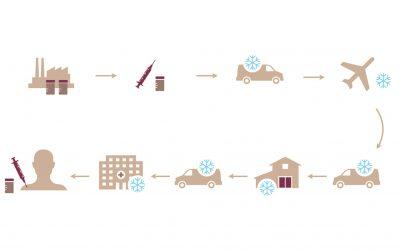 Comment la COVID dope l'innovation dans la chaîne du froid et le transport des vaccins?