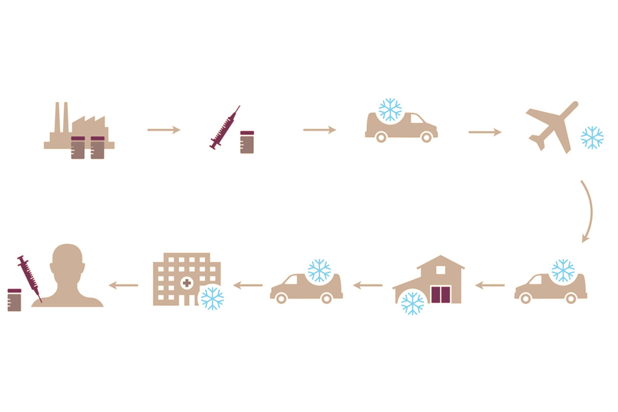 En raison des enjeux, le respect de la chaine du froid pendant le transport des vaccins n'a jamais été aussi technologique.